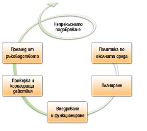 scheme_ISO_14001