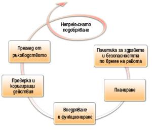 scheme_ISO_18001