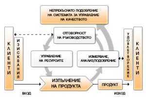 scheme_ISO_9001